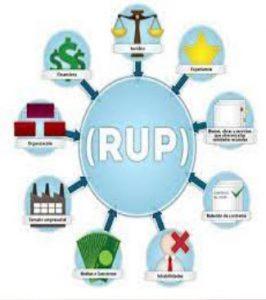 پاورپوینت فرآیند یکپارچه رشنال یا RUP چیست